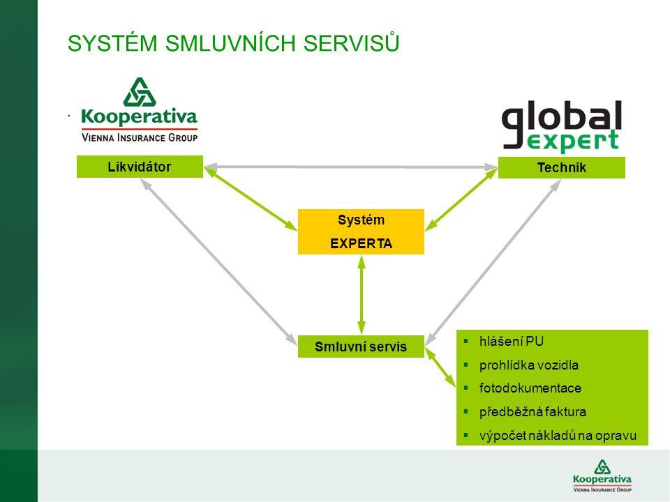 SYSTÉM SMLUVNÍCH SERVISŮ. Systém EXPERTA Smluvní servis Likvidátor Technik  hlášení PU  prohlídka vozidla  fotodokumentace  předběžná faktura  vý