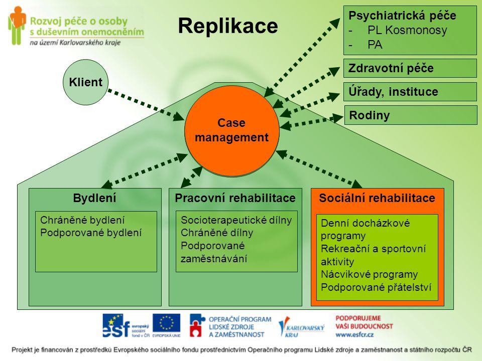 Pracovní rehabilitaceSociální rehabilitaceBydlení Socioterapeutické dílny Chráněné dílny Podporované zaměstnávání Denní docházkové programy Rekreační