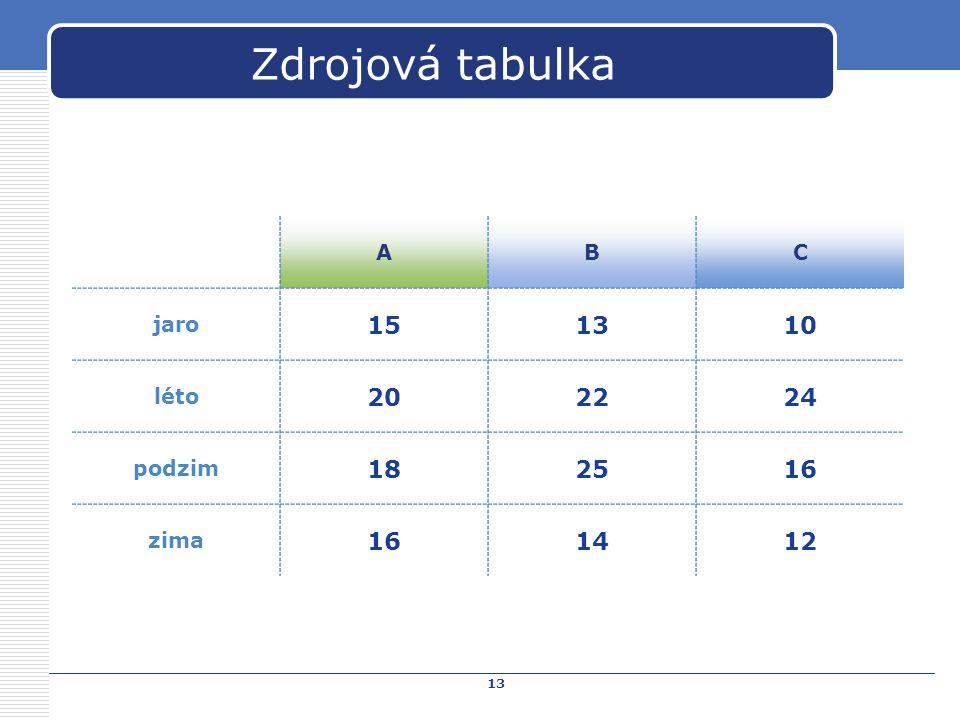 13 Zdrojová tabulka ABC jaro 151310 léto 202224 podzim 182516 zima 161412