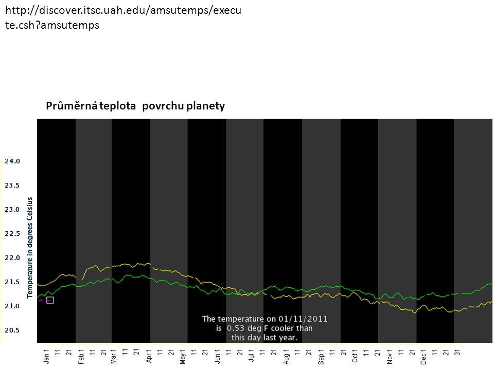 Průměrná teplota povrchu planety http://discover.itsc.uah.edu/amsutemps/execu te.csh?amsutemps
