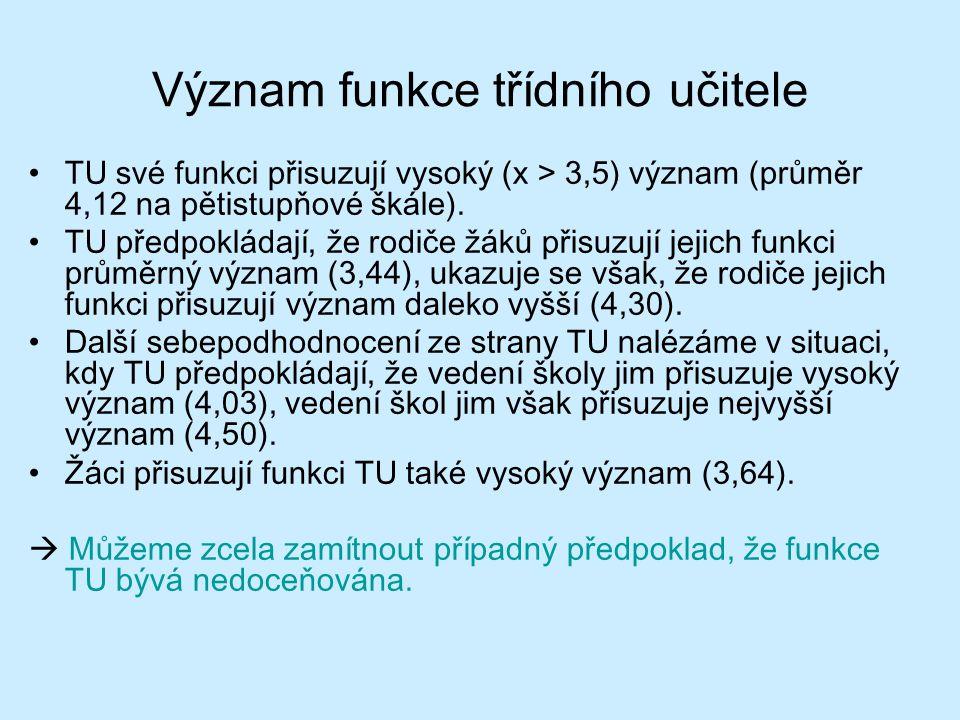 Význam funkce třídního učitele TU své funkci přisuzují vysoký (x > 3,5) význam (průměr 4,12 na pětistupňové škále). TU předpokládají, že rodiče žáků p