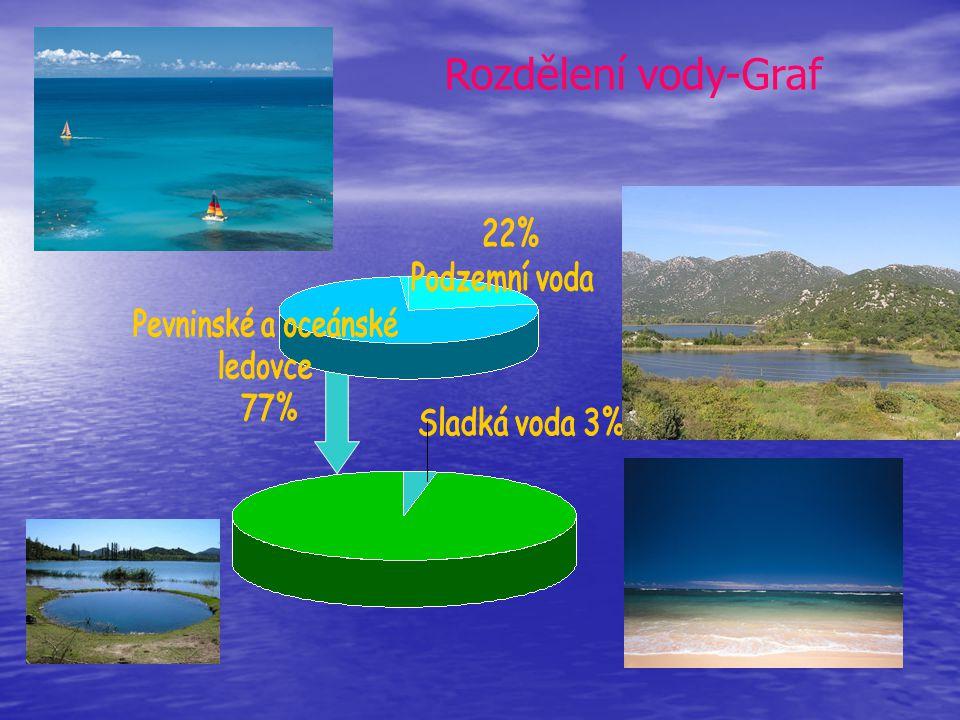 97% vody naší planety tvoří slaná voda.Sladké vody jsou pouze 2,7%.