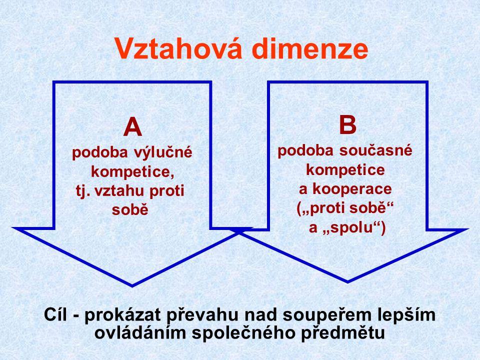 Vztahová dimenze Cíl - prokázat převahu nad soupeřem lepším ovládáním společného předmětu A podoba výlučné kompetice, tj.