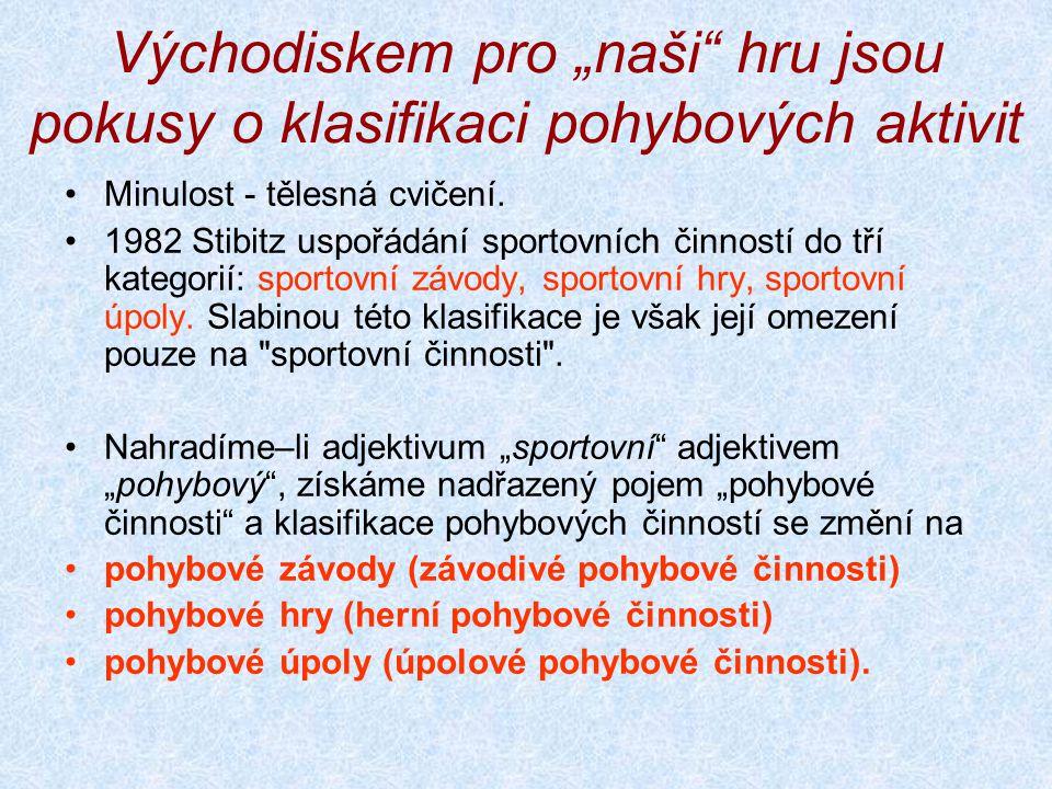 Některé odkazy DOBRÝ, L., SEMIGINOVSKÝ, B.Sportovní hry.