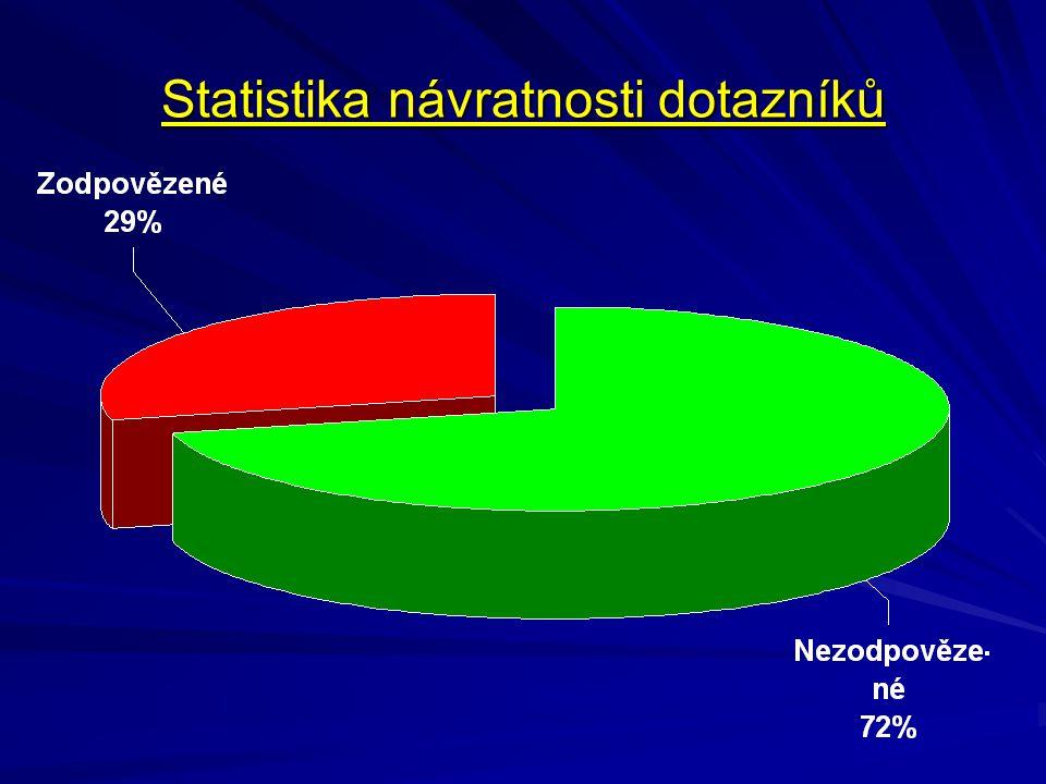 Statistika návratnosti dotazníků