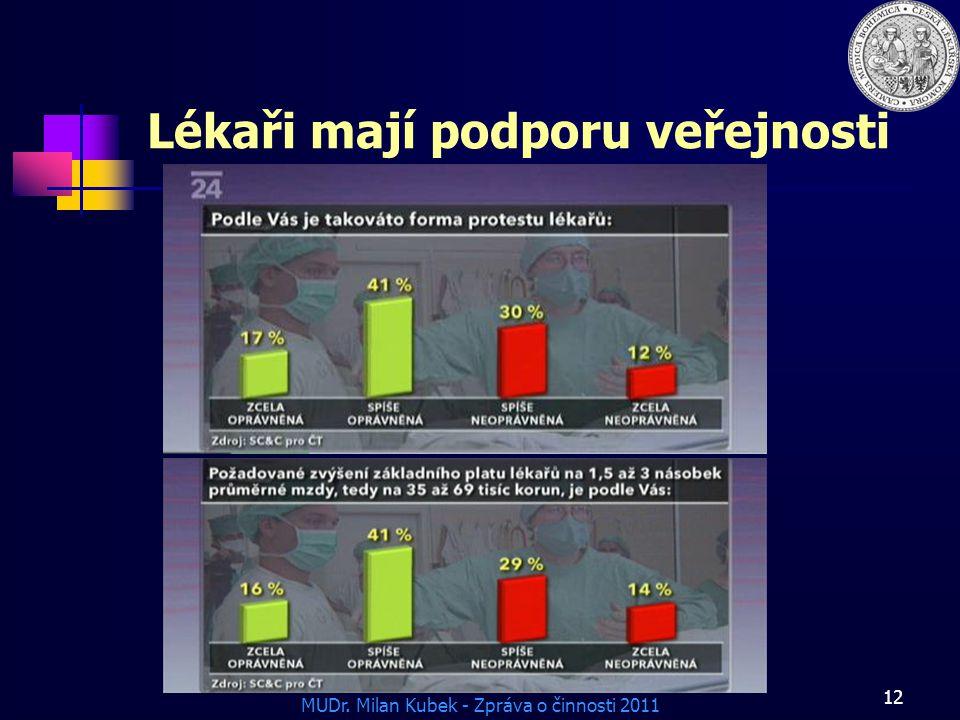 MUDr. Milan Kubek - Zpráva o činnosti 2011 12 Lékaři mají podporu veřejnosti