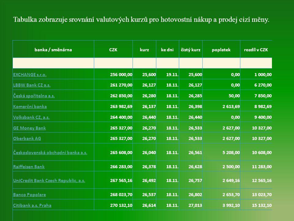 Tabulka zobrazuje srovnání valutových kurzů pro hotovostní nákup a prodej cizí měny.