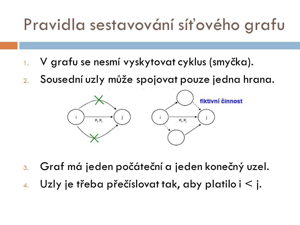 Pravidla sestavování síťového grafu 1. V grafu se nesmí vyskytovat cyklus (smyčka). 2. Sousední uzly může spojovat pouze jedna hrana. 3. Graf má jeden