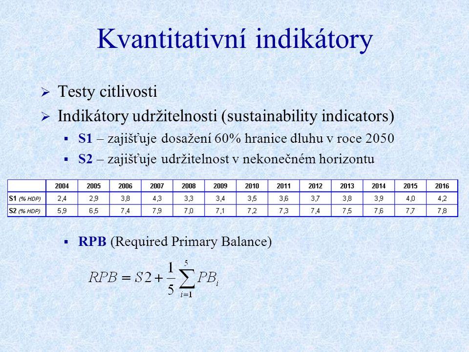 Kvantitativní indikátory  Testy citlivosti  Indikátory udržitelnosti (sustainability indicators)  S1 – zajišťuje dosažení 60% hranice dluhu v roce 2050  S2 – zajišťuje udržitelnost v nekonečném horizontu  RPB (Required Primary Balance)