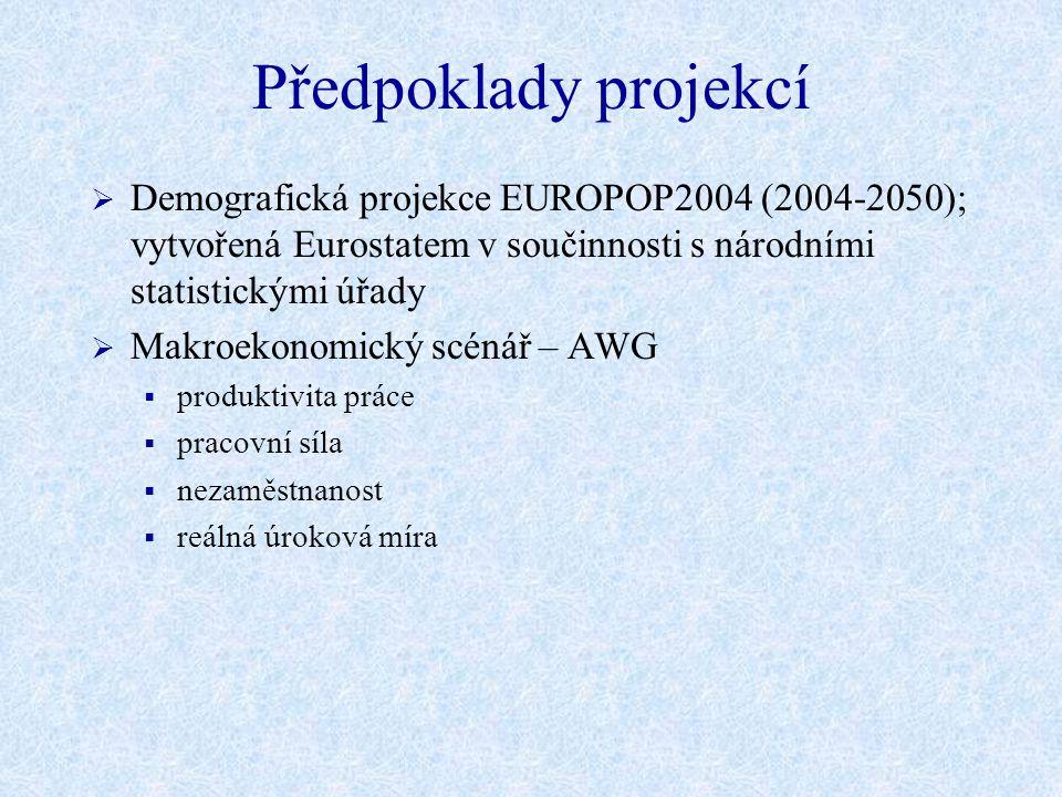 Schéma projekcí Předpoklady Projekce Populace 2004-2050 EUROPOP2004 & AWG variantní scénáře Produktivita práce Metoda produkční funkce Pracovní síla Kohortní metoda Nezaměstnanost Konvergence k NAIRU (projekce ECFIN) Reálná úroková míra HDP Dávky v nezaměstnanosti Zdravotnictví Dlouhodobá péče Vzdělání Celkové výdaje spojené se stárnutím populace Důchody Národní modely