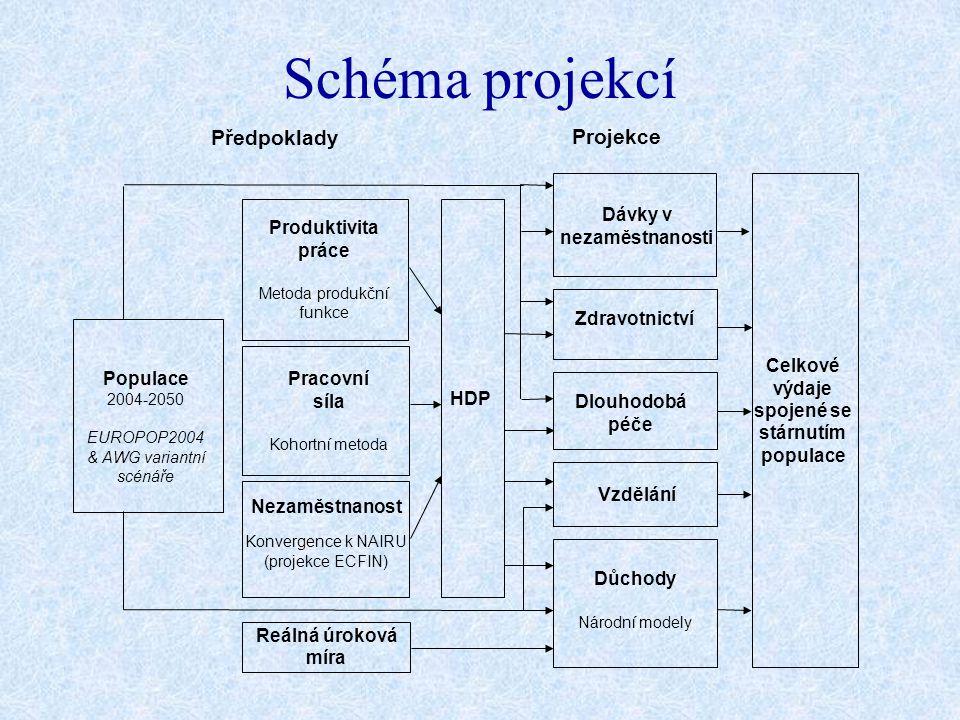 Schéma projekcí Předpoklady Projekce Populace 2004-2050 EUROPOP2004 & AWG variantní scénáře Produktivita práce Metoda produkční funkce Pracovní síla K