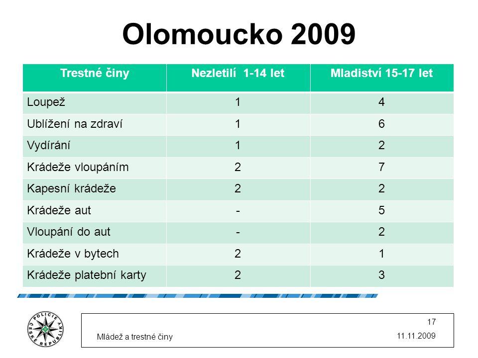Trestné činyNezletilí 1-14 letMladiství 15-17 let Loupež14 Ublížení na zdraví16 Vydírání12 Krádeže vloupáním27 Kapesní krádeže22 Krádeže aut-5 Vloupání do aut-2 Krádeže v bytech21 Krádeže platební karty23 11.11.2009 Mládež a trestné činy 17 Olomoucko 2009