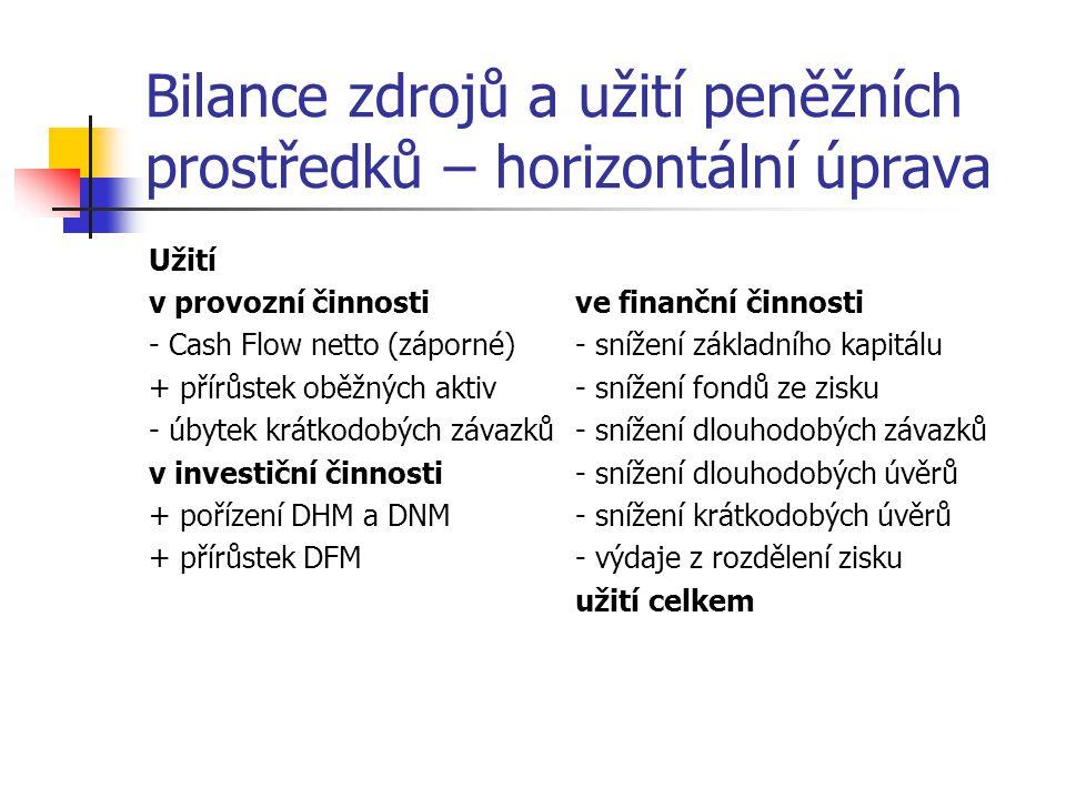 Bilance zdrojů a užití peněžních prostředků – horizontální úprava Užití v provozní činnostive finanční činnosti - Cash Flow netto (záporné)- snížení z