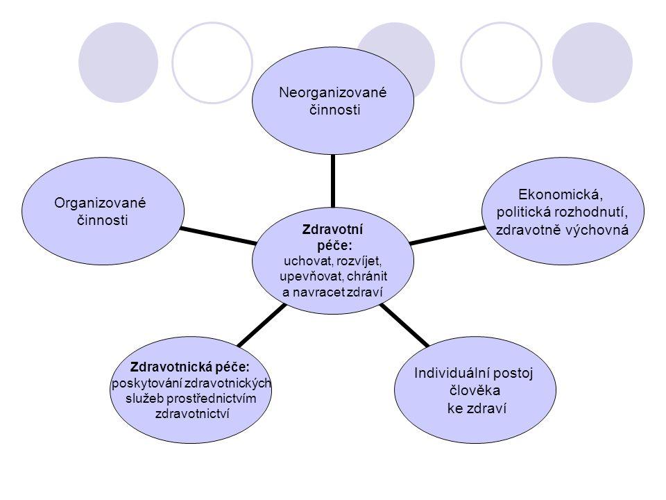 Zdravotní péče: uchovat, rozvíjet, upevňovat, chránit a navracet zdraví Neorganizované činnosti Ekonomická, politická rozhodnutí, zdravotně výchovná Individuální postoj člověka ke zdraví Zdravotnická péče: poskytování zdravotnických služeb prostřednictvím zdravotnictví Organizované činnosti