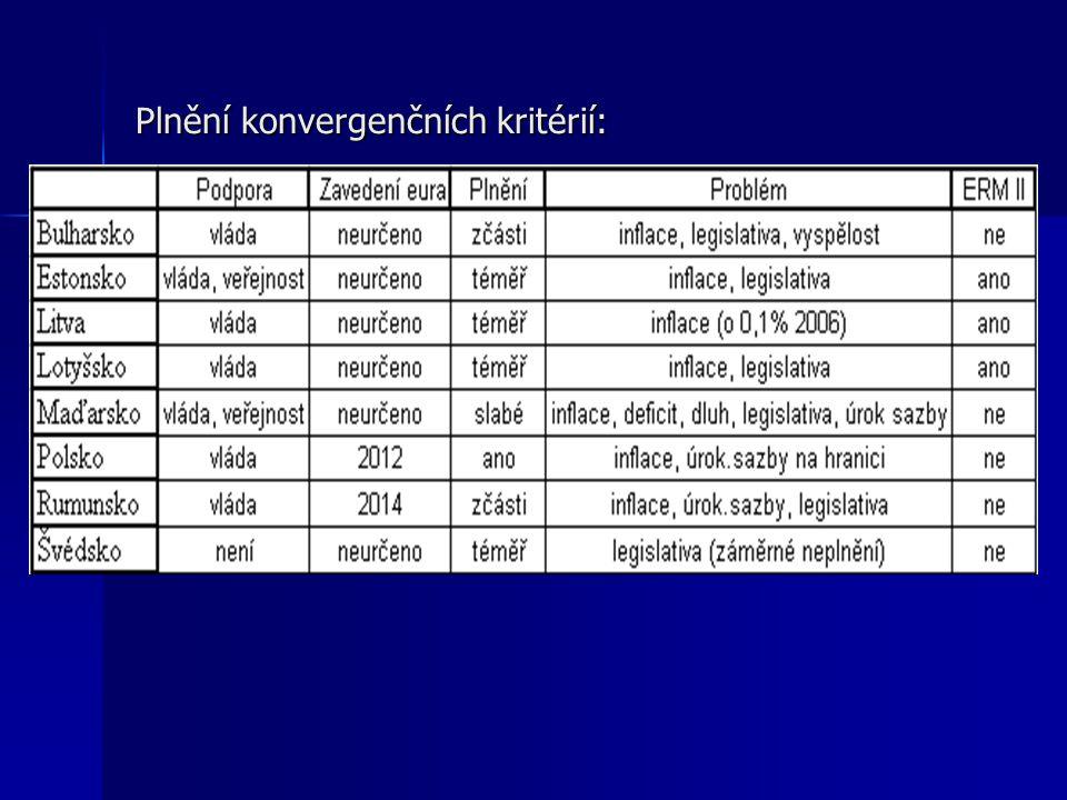 Plnění konvergenčních kritérií: