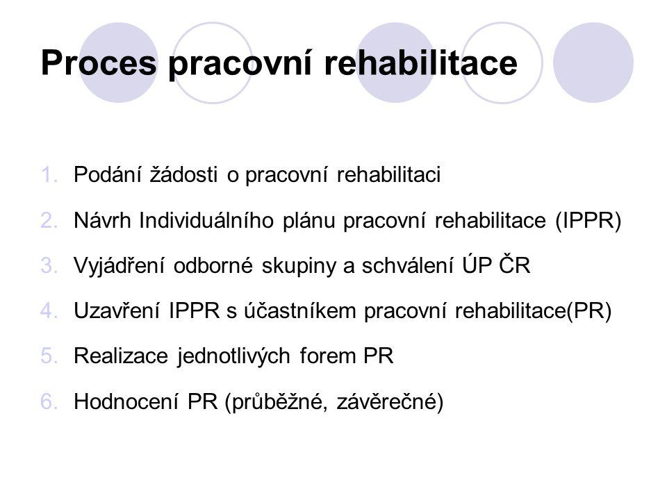 Proces pracovní rehabilitace 1.Podání žádosti o pracovní rehabilitaci 2.Návrh Individuálního plánu pracovní rehabilitace (IPPR) 3.Vyjádření odborné sk