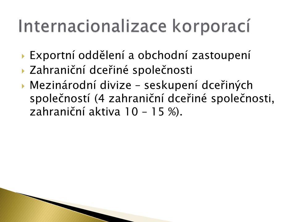  Exportní oddělení a obchodní zastoupení  Zahraniční dceřiné společnosti  Mezinárodní divize – seskupení dceřiných společností (4 zahraniční dceřin