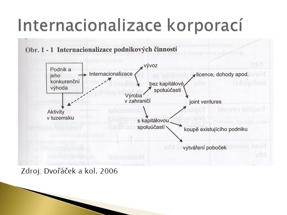 Zdroj: Dvořáček a kol. 2006