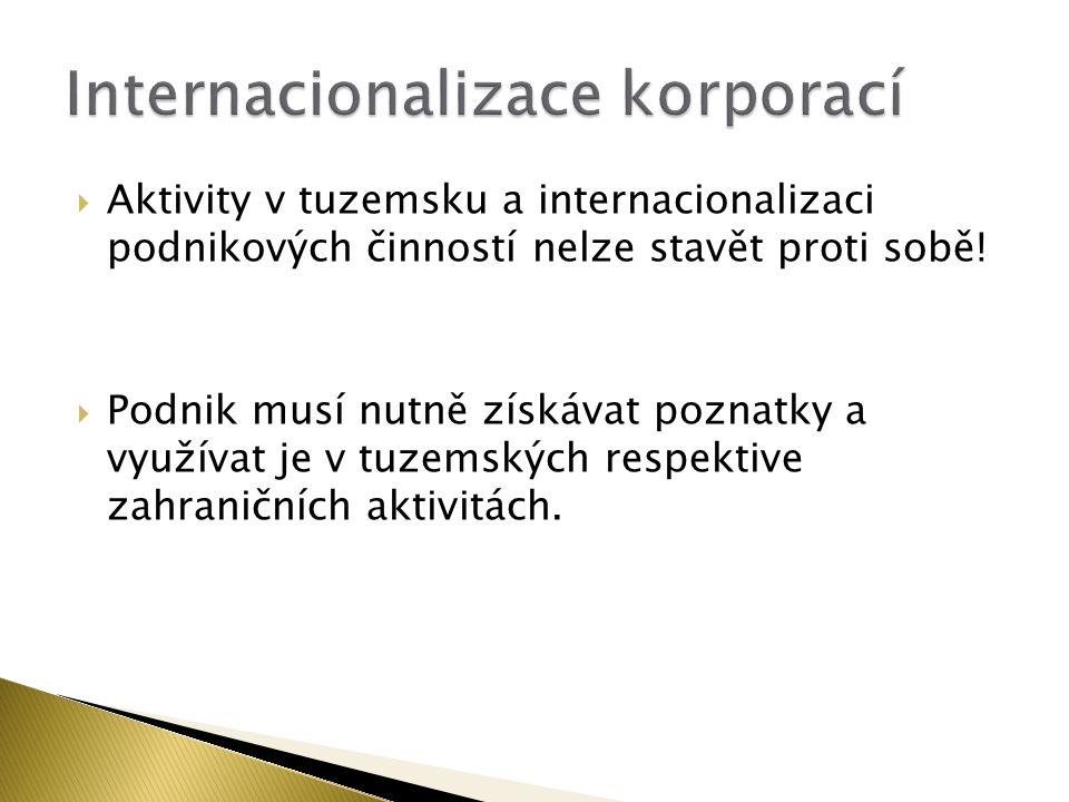  Aktivity v tuzemsku a internacionalizaci podnikových činností nelze stavět proti sobě!  Podnik musí nutně získávat poznatky a využívat je v tuzemsk