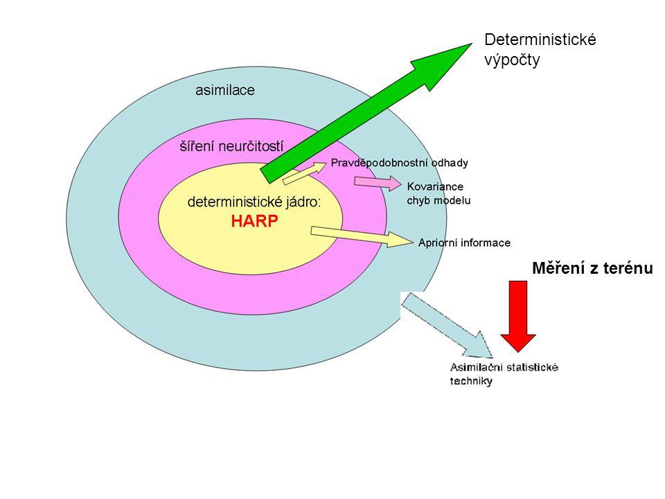 činnost 1: asimilační subsystém ASIM: metodika pro časnou a pozdější fázi činnost 2: Monitoring v časné fázi- analýza všech typů měření činnost 3: Integrace subsystému ASIM do produktu HARP, online napojení na meteo a radiační měření činnost 4: Rozšířování HARP (nové meteo, nově dávka z mraku, anomalní meteorologické situace činnost 5: Interaktivní prezentační část pravděpodobnostní verze HARP, vývoj presentace ASIM činnost 6: kontinuální zpracování dokumentace dílčích kroků činnost 7: Příprava ASIM a pravděpodobnostní verze HARP k akreditaci podle nařízení pro SW určený k analýzám v oblasti jaderné bezpečnosti činnost 8: Užití HARP/ASIM pro optimalizaci konfigurace monitorovacích sítí činnost 9: Automatizace SW pro vyhodnocování radiační situace v časné fázi činnost 10: Automatizace SW pro vyhodnocování radiační situace v pozdějších fázích nehody činnost 11: testy rekurzívních kroků postupného upřesňování vývoje kontaminace činnost 12: Simulační testy (twin experimenty) ASIM komponent činnost13: Audit projektu, smlouvy s uživateli, kompletní dokumentace projektu činnost 14: Publicita výsledků projektu (min 2 mezinárodní konference, min 2 články v časopisech, semináře)
