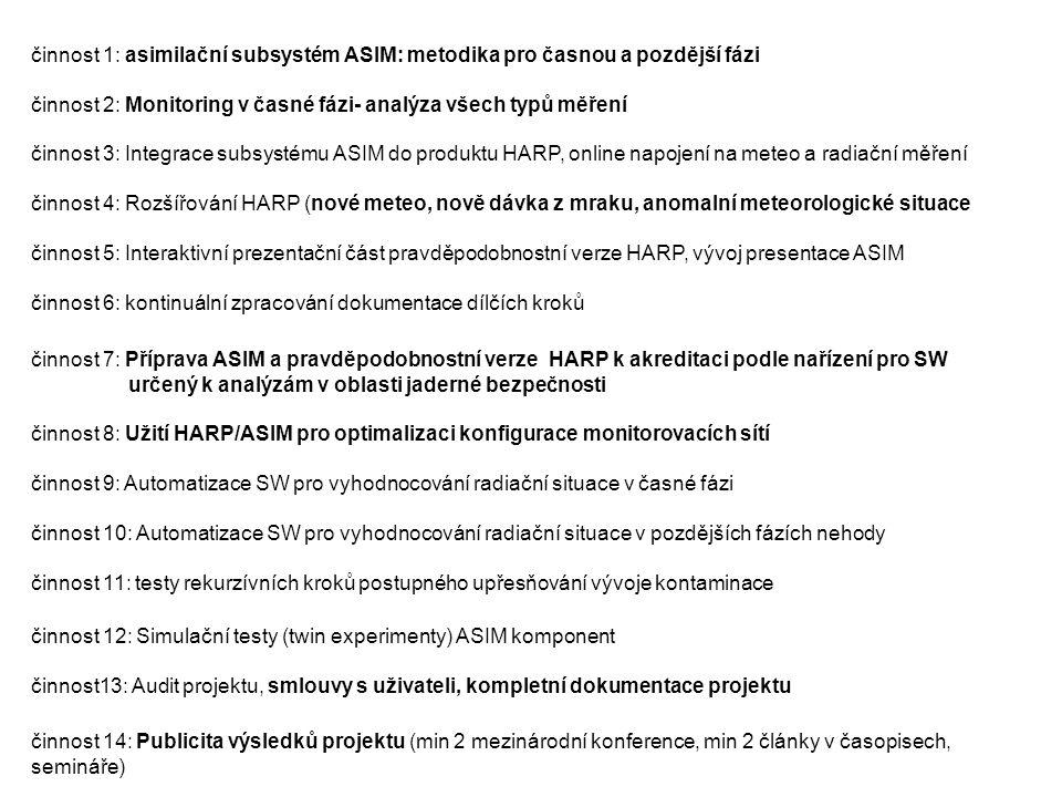 Břemeno projektu : - únavné akreditační procedury s obsáhlou dokumentací, - uvádění HARP do užívání, hledání dalších potenciálních uživatelů produktu - komunikace s poskytovatelem projektu MV, - pomoc s problémy uživatelů, - …..