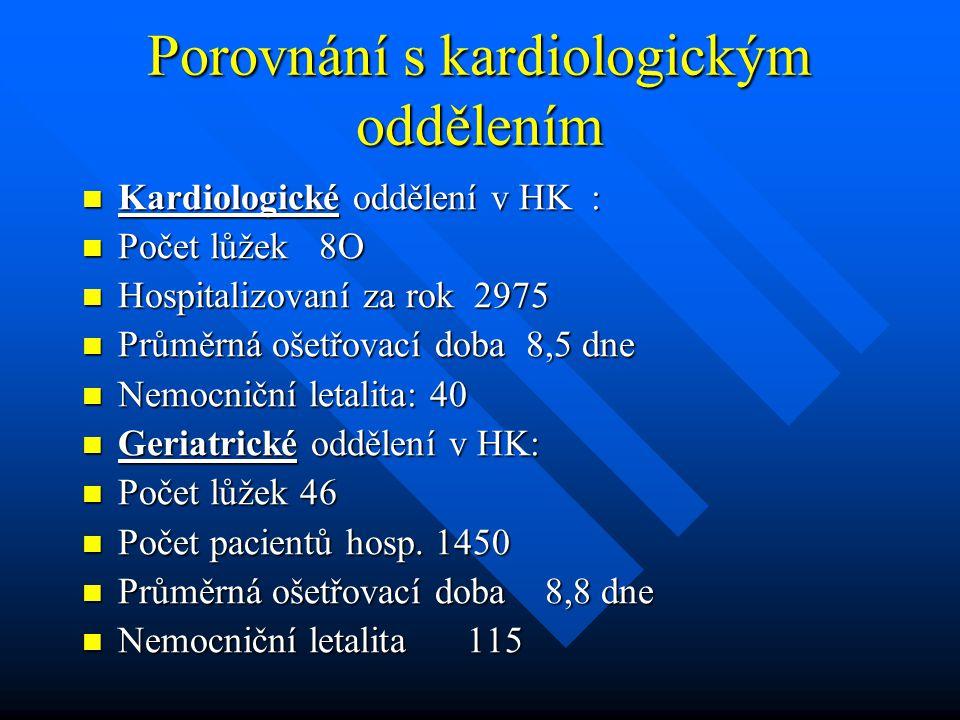 Porovnání s kardiologickým oddělením Kardiologické oddělení v HK : Kardiologické oddělení v HK : Počet lůžek 8O Počet lůžek 8O Hospitalizovaní za rok