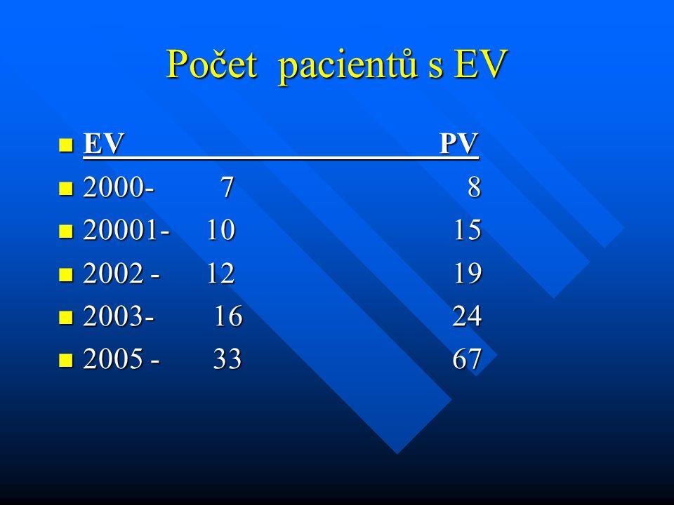 Počet pacientů s EV EV PV EV PV 2000- 7 8 2000- 7 8 20001- 10 15 20001- 10 15 2002 - 12 19 2002 - 12 19 2003- 16 24 2003- 16 24 2005 - 33 67 2005 - 33