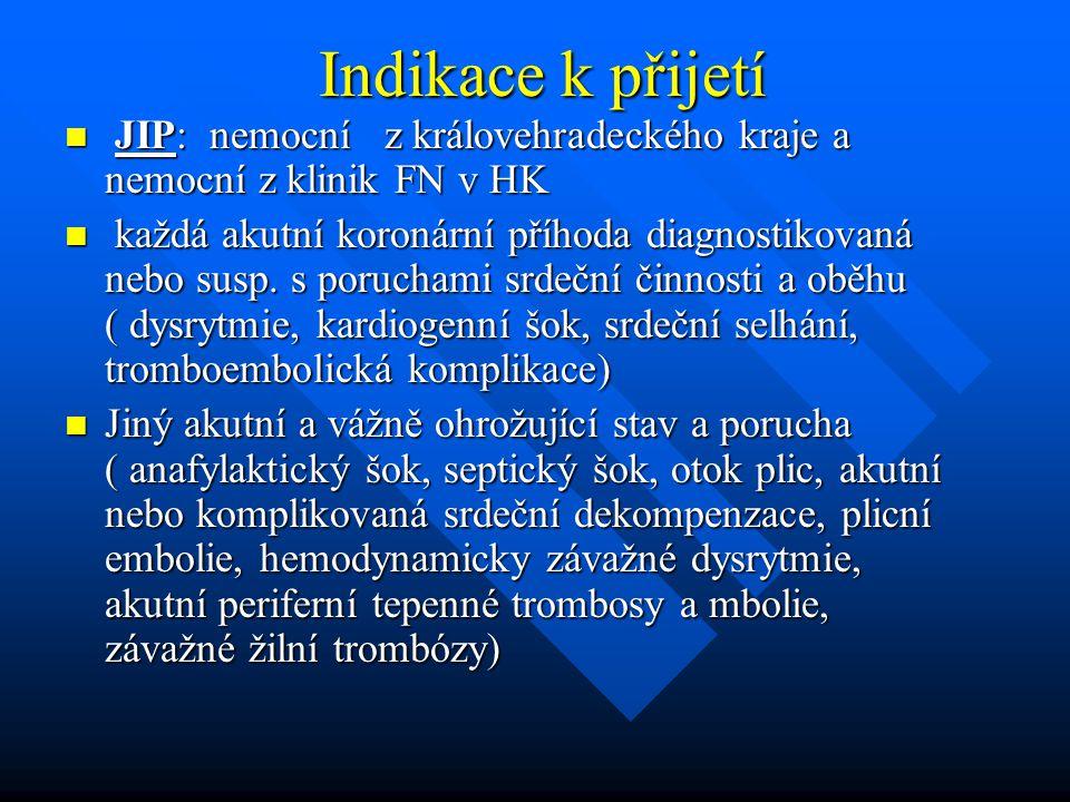 Indikace k přijetí Indikace k přijetí JIP: nemocní z královehradeckého kraje a nemocní z klinik FN v HK JIP: nemocní z královehradeckého kraje a nemoc
