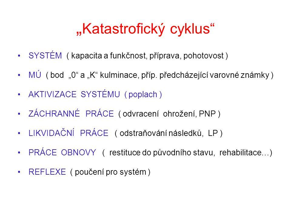 """"""" Katastrofický cyklus"""" SYSTÉM ( kapacita a funkčnost, příprava, pohotovost ) MÚ ( bod """"0"""" a """"K"""" kulminace, příp. předcházející varovné známky ) AKTIV"""