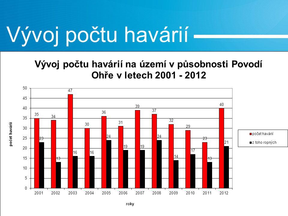 kontrolované dvoustupňové navýšení průtoku na jezu Jiřetín se současným záchytem uvolněného znečištění (na 1,7 m 3 /s a následně 2,5 m 3 /s) Sanační práce – Bílina 18.1.2010 25.1.2010 akce ukončena