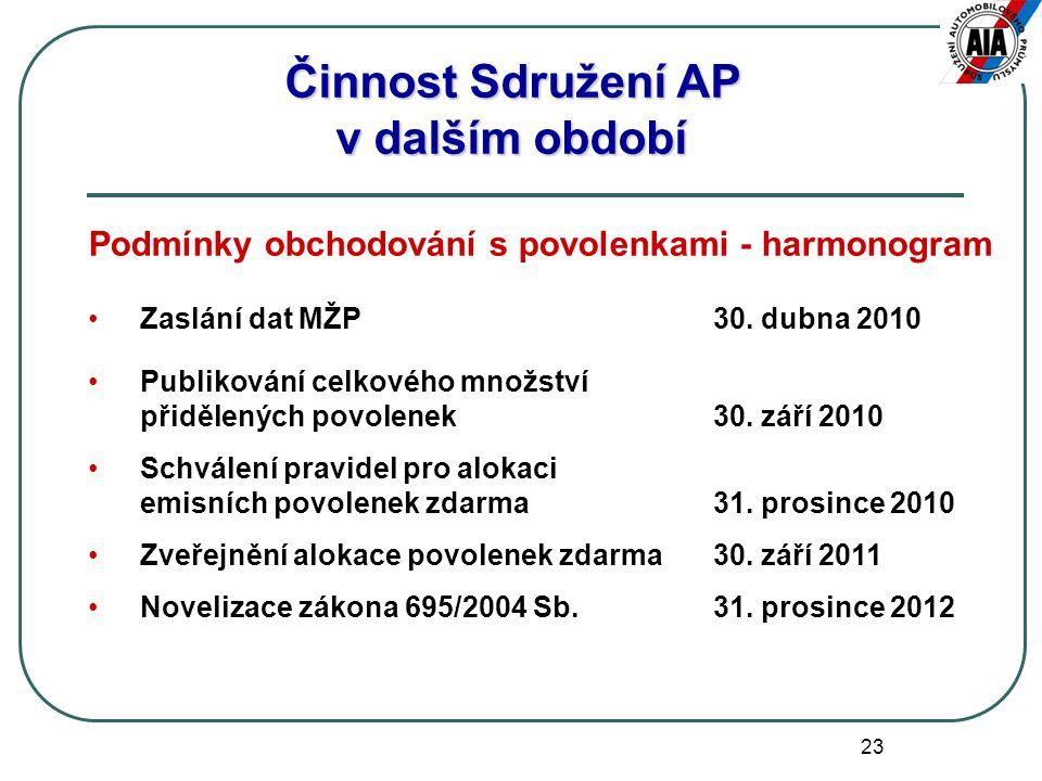 23 Činnost Sdružení AP v dalším období Podmínky obchodování s povolenkami - harmonogram Zaslání dat MŽP30. dubna 2010 Publikování celkového množství p