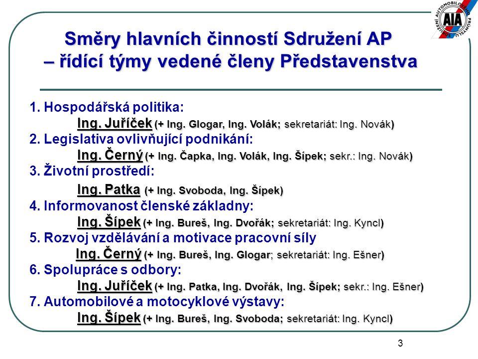 3 Směry hlavních činností Sdružení AP – řídící týmy vedené členy Představenstva 1. Hospodářská politika: Ing. Juříček (+ Ing. Glogar, Ing. Volák; sekr