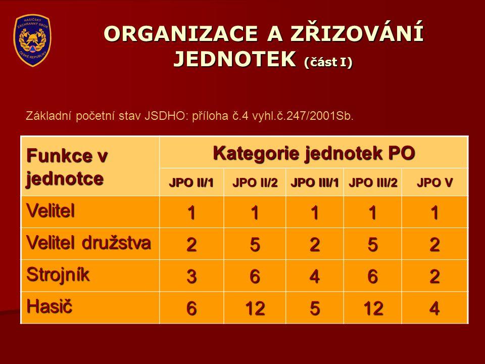 ORGANIZACE A ZŘIZOVÁNÍ JEDNOTEK (část I) Funkce v jednotce Kategorie jednotek PO JPO II/1 JPO II/2 JPO III/1 JPO III/2 JPO V Velitel11111 Velitel druž