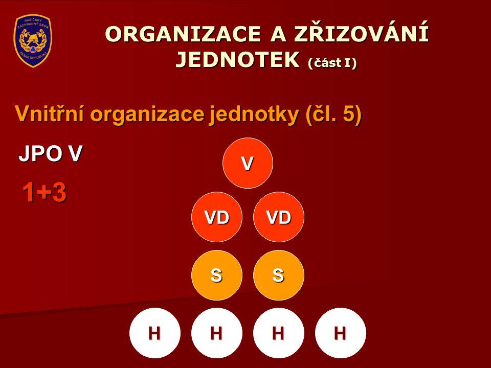 ORGANIZACE A ZŘIZOVÁNÍ JEDNOTEK (část I) Vnitřní organizace jednotky (čl. 5) V VD VD SS HHHH JPO V 1+3