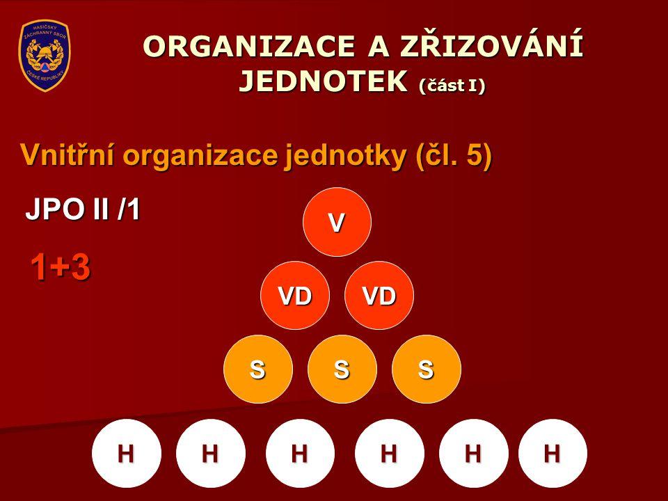 ORGANIZACE A ZŘIZOVÁNÍ JEDNOTEK (část I) Vnitřní organizace jednotky (čl. 5) V VD VD SS HHHH JPO II /1 S HH 1+3