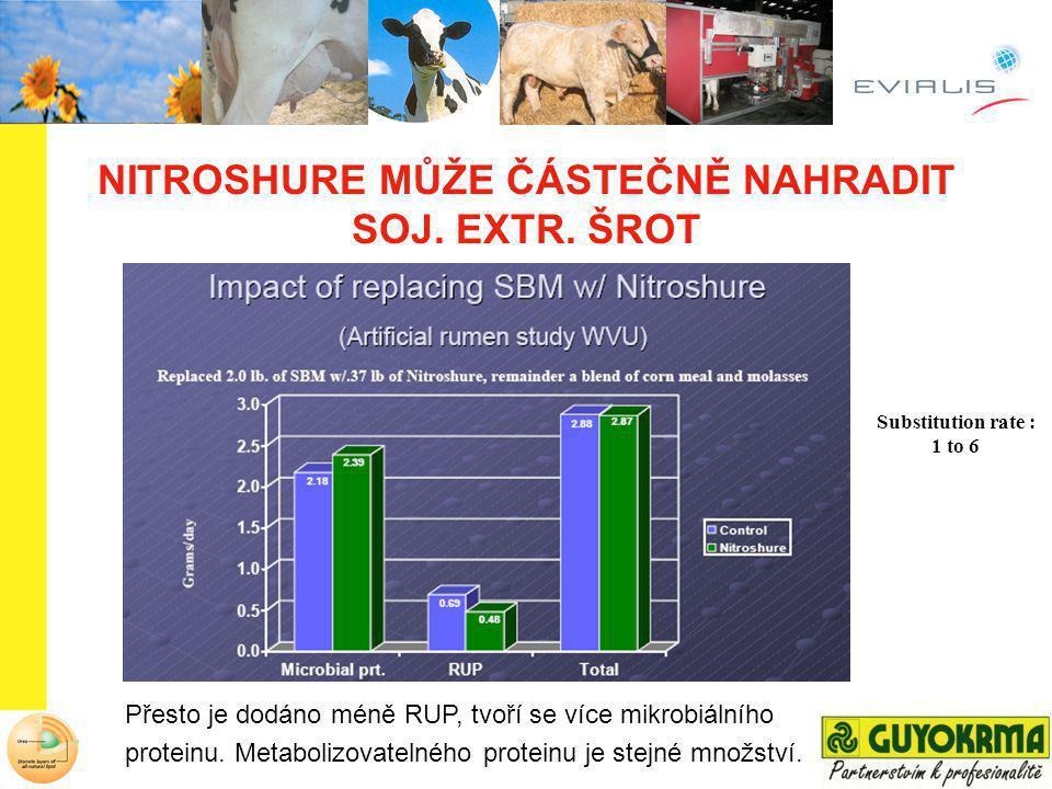NITROSHURE – výsledky z ČR Data z 5 ti farem BEZS nitroshurem Rozdíl (%) Počet krav 820830 Příjem (kg DM) 19,521+ 7,7 Mléčná produkce (l) 23,124,8+ 7,4 Bílkovina (%) 3,363,45+ 2,7 Tuk (%) 3,913,97+ 1,5 Somatické buňky (x1000) 235243- 3,3