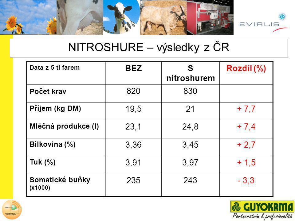 NITROSHURE – výsledky z ČR Data z 5 ti farem BEZS nitroshurem Rozdíl (%) Počet krav 820830 Příjem (kg DM) 19,521+ 7,7 Mléčná produkce (l) 23,124,8+ 7,