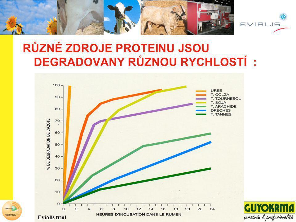 RYCHLE ROZPUSTNÝ ZDROJ NL MUSÍ BÝT LIMITOVANÝ Evialis polní průzkum ve 31 stádech Rozpustné NL by měly být < 25 g/kg suš.