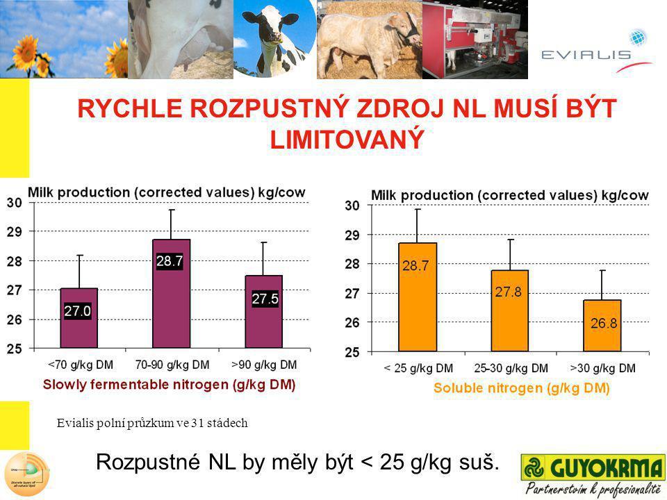 NITROSHURE : mikro-kapsulovaný zdroj močoviny, který se v bachoru uvolňuje pozvolna NITROSHURE je obalený přírodními lipidy : 11% TUKU Kontrolované uvolňování Nitroshuru je patentováno (US patent n°6 835 397)