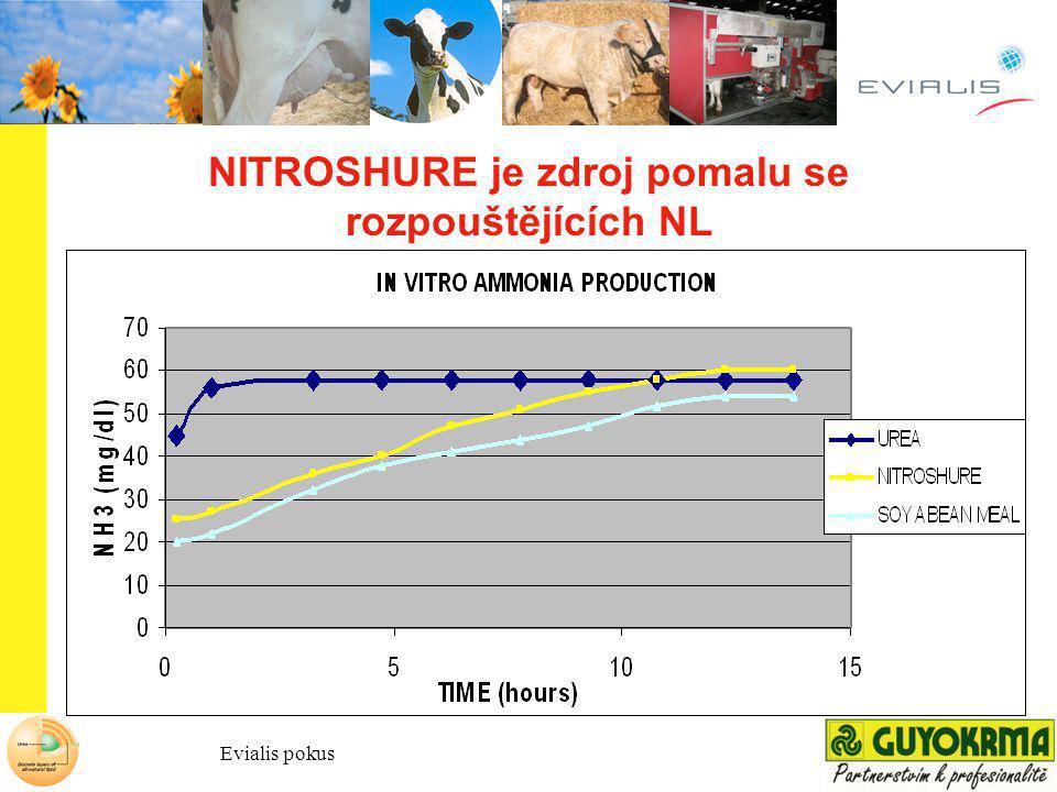 NITROSHURE je zdroj pomalu se rozpouštějících NL Evialis pokus