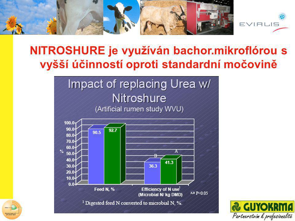 ControlNITROSHUREDifference DM digestibility 60.0 %65.6 %9.3 % NDF digestibility 53.7 %59.4 %10.6 % MO digestibility 46.6 %50.7 %8.8 % NITROSHURE zvyšuje stravitelnost vlákniny Nitroshure dovoluje podávat vyšší množ.vlákniny v KD