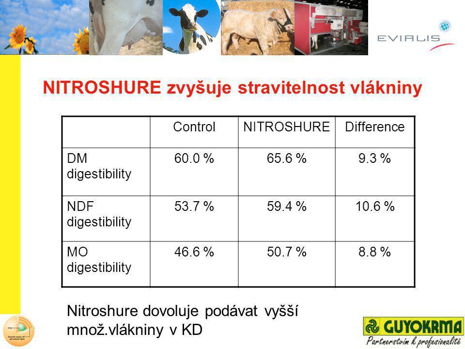 ControlNITROSHUREDifference DM digestibility 60.0 %65.6 %9.3 % NDF digestibility 53.7 %59.4 %10.6 % MO digestibility 46.6 %50.7 %8.8 % NITROSHURE zvyš