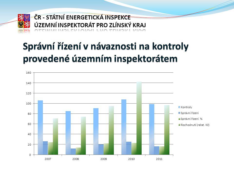  porušení ochranného pásma energetického zařízení u podzemních a nadzemních vedení plynu a elektrické energie (zák.