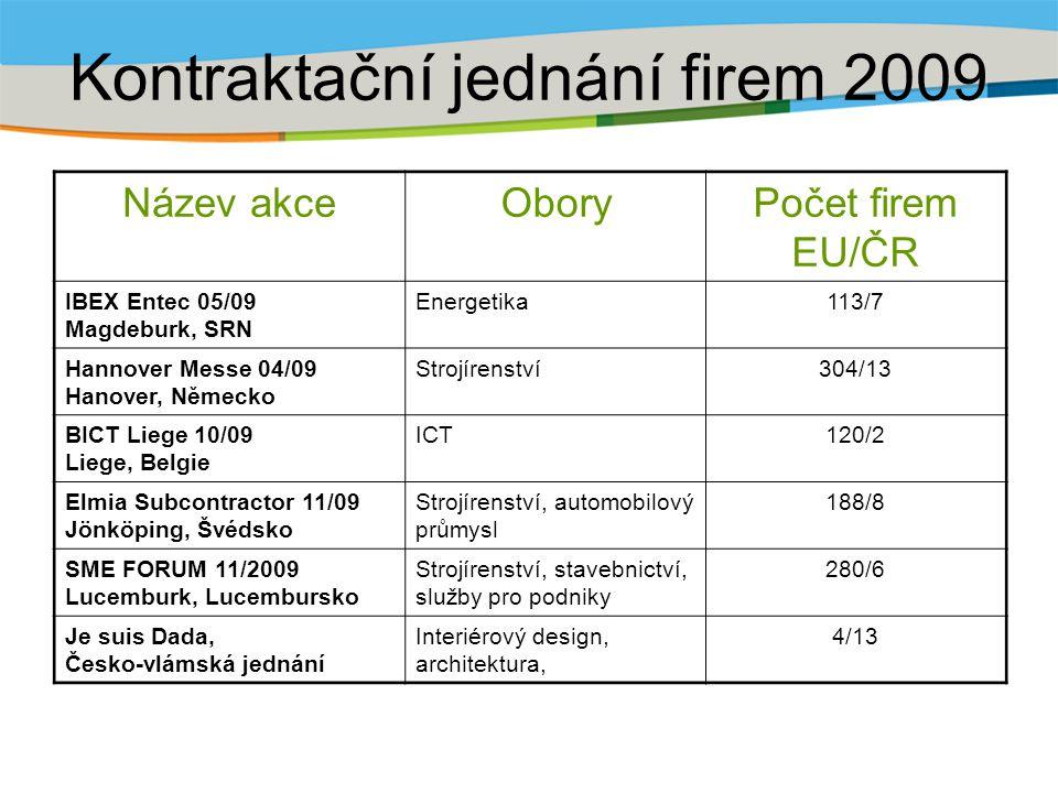 Kontraktační jednání firem 2009 Název akceOboryPočet firem EU/ČR IBEX Entec 05/09 Magdeburk, SRN Energetika113/7 Hannover Messe 04/09 Hanover, Německo