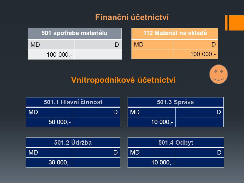 Vnitropodnikové účetnictví 501 spotřeba materiálu MDD 100 000,- Finanční účetnictví 112 Materiál na skladě MDD 100 000,- 501.1 Hlavní činnost MDD 50 000,- 501.3 Správa MDD 10 000,- 501.2 Údržba MDD 30 000,- 501.4 Odbyt MDD 10 000,-