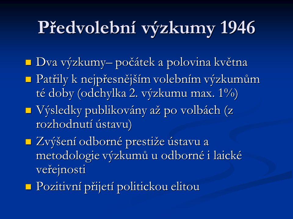 Předvolební výzkumy 1946 Dva výzkumy– počátek a polovina května Dva výzkumy– počátek a polovina května Patřily k nejpřesnějším volebním výzkumům té do