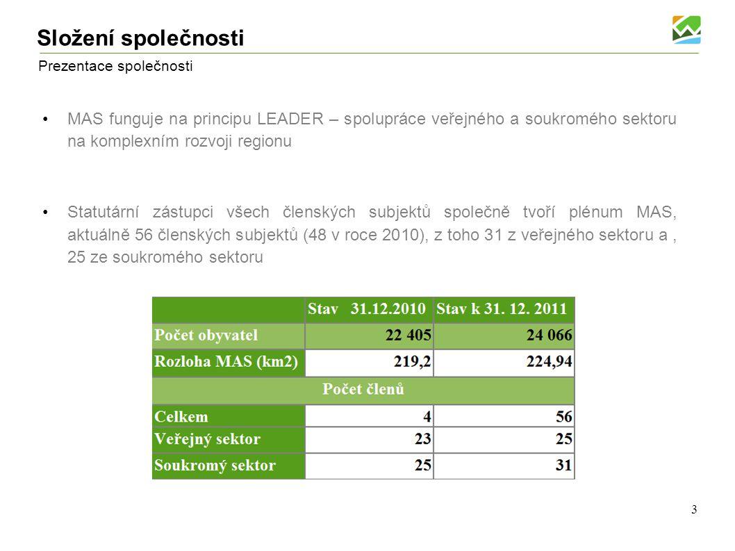 Prezentace společnosti Úvodní informace Obecně prospěšná společnost Luhačovské Zálesí, o.p.s.