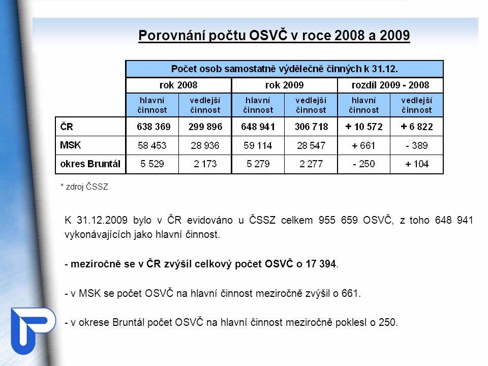 * zdroj ČSSZ K 31.12.2009 bylo v ČR evidováno u ČSSZ celkem 955 659 OSVČ, z toho 648 941 vykonávajících jako hlavní činnost. - meziročně se v ČR zvýši