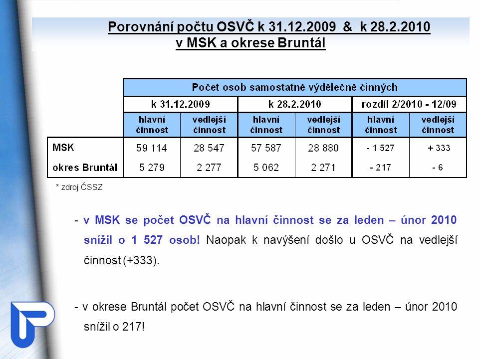 - v MSK se počet OSVČ na hlavní činnost se za leden – únor 2010 snížil o 1 527 osob! Naopak k navýšení došlo u OSVČ na vedlejší činnost (+333). - v ok
