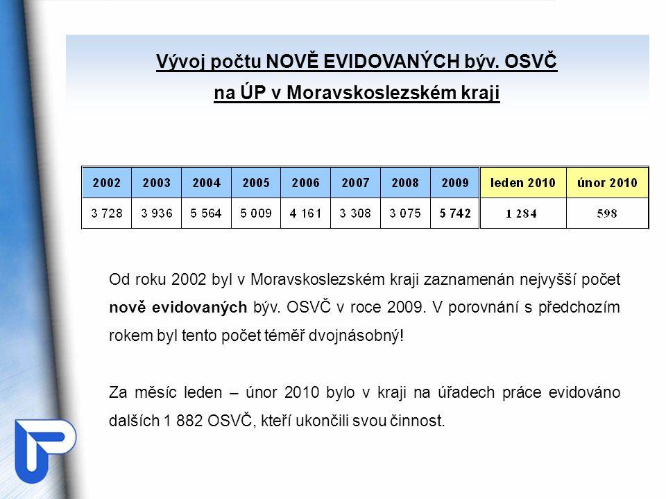 Od roku 2002 byl v Moravskoslezském kraji zaznamenán nejvyšší počet nově evidovaných býv. OSVČ v roce 2009. V porovnání s předchozím rokem byl tento p